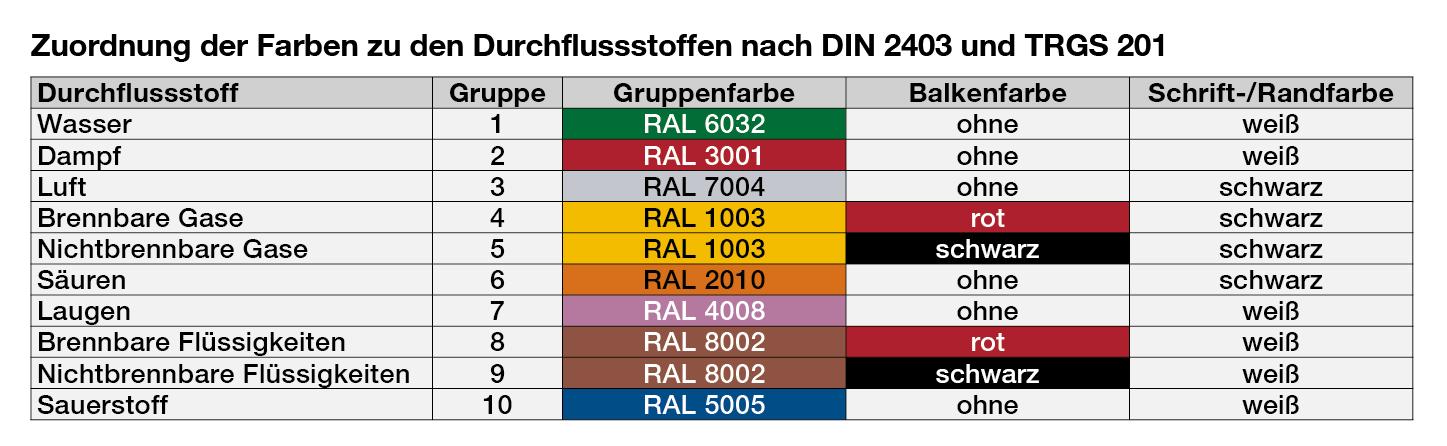 Tabelle gem. DIN 2403